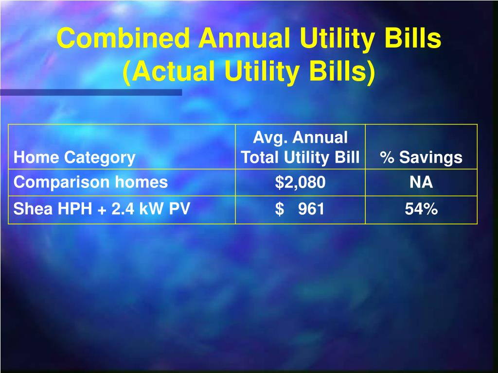Combined Annual Utility Bills