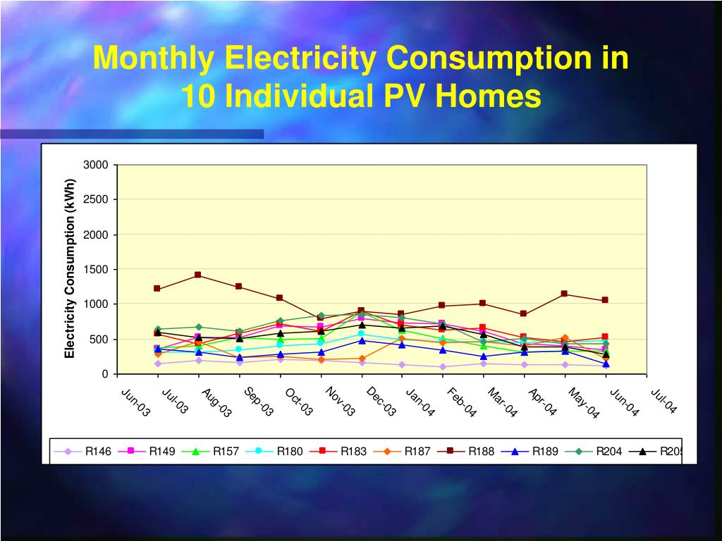 Monthly Electricity Consumption in