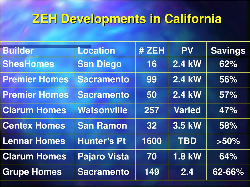 ZEH Developments in California