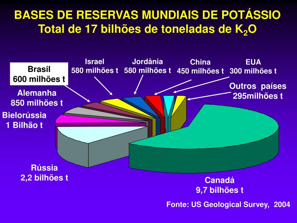 BASES DE RESERVAS MUNDIAIS DE POTÁSSIO