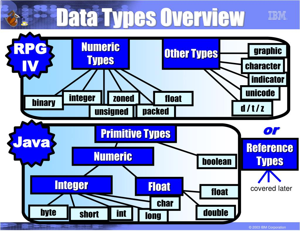 Data Types Overview