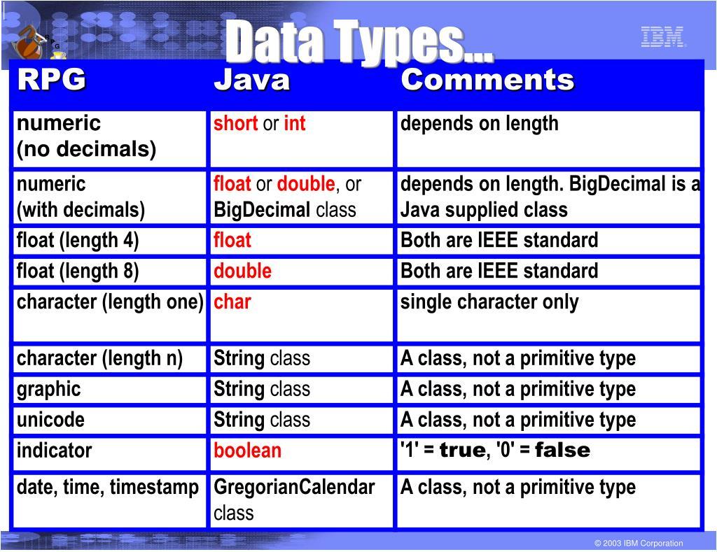Data Types...