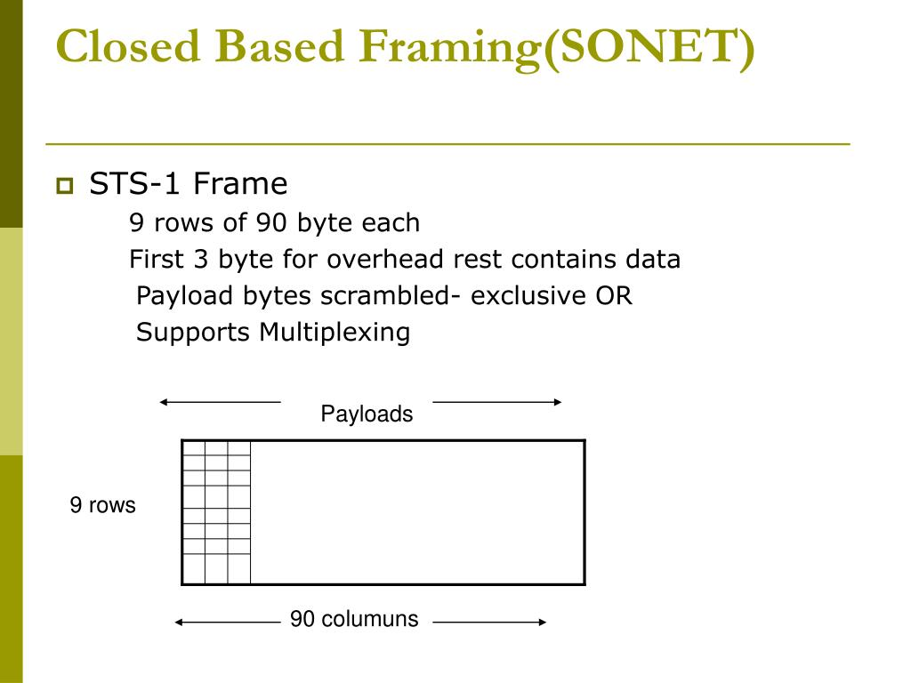 Closed Based Framing(SONET)