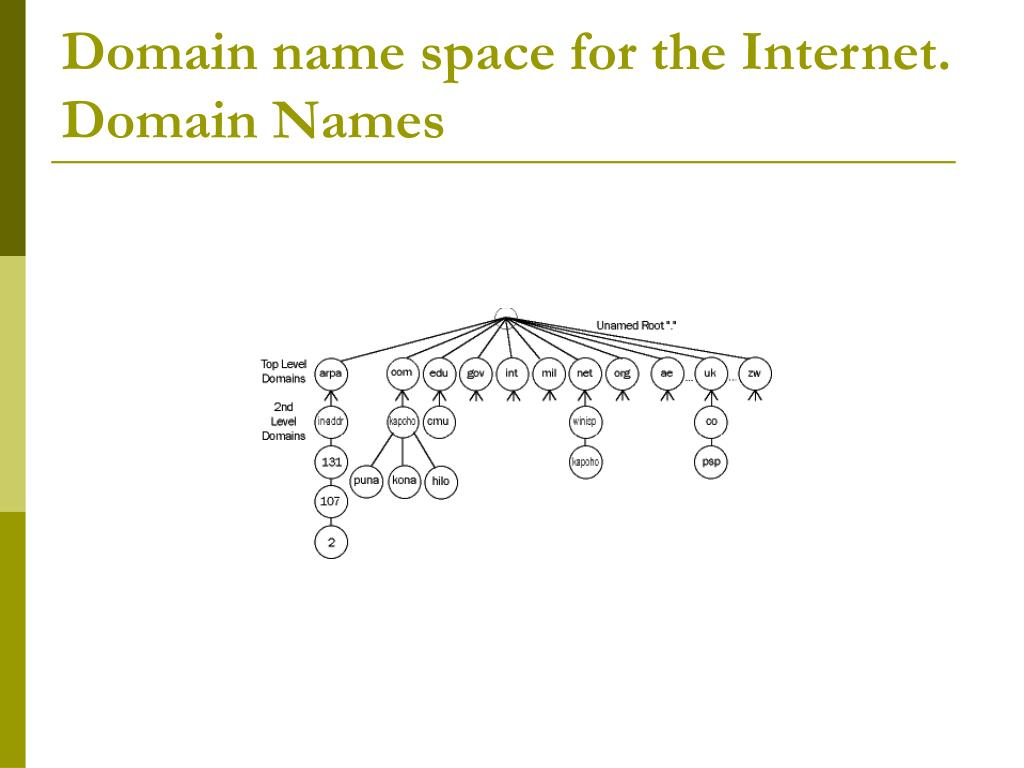 Domain name space for the Internet.