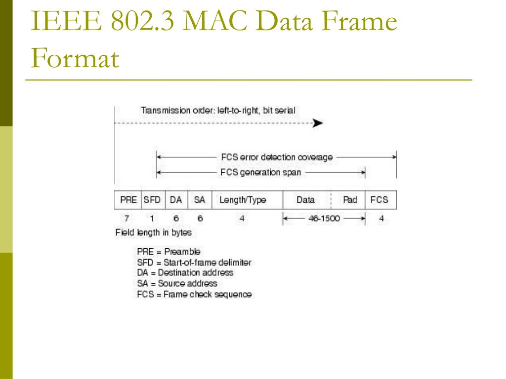 IEEE 802.3 MAC Data Frame Format