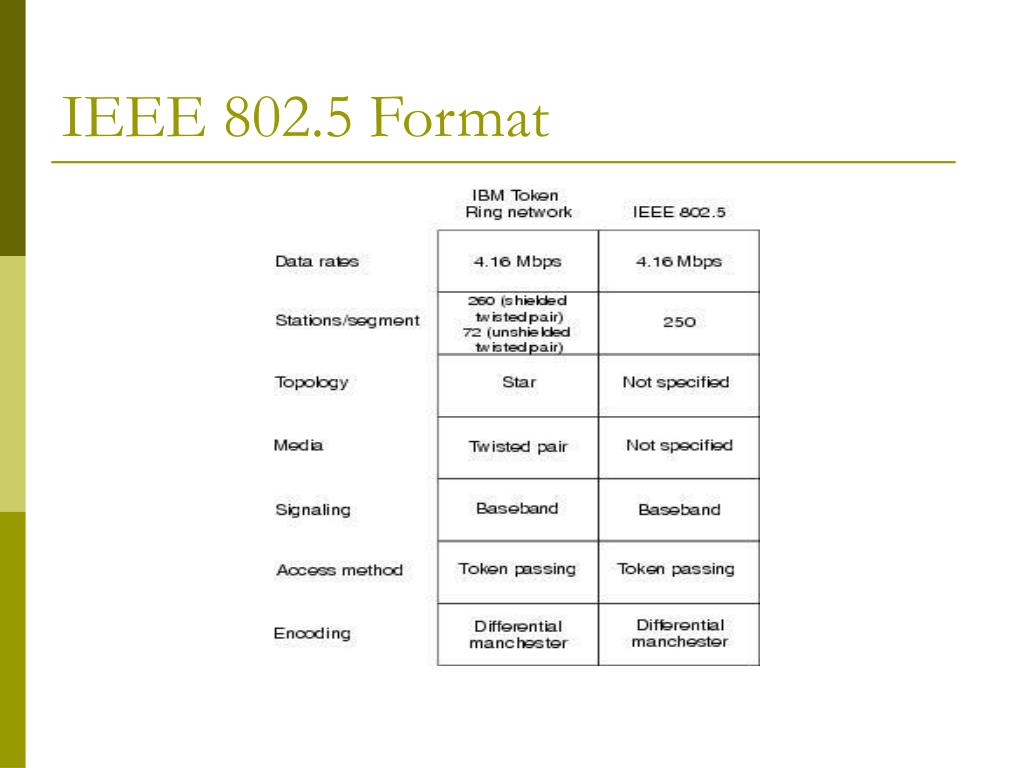 IEEE 802.5 Format