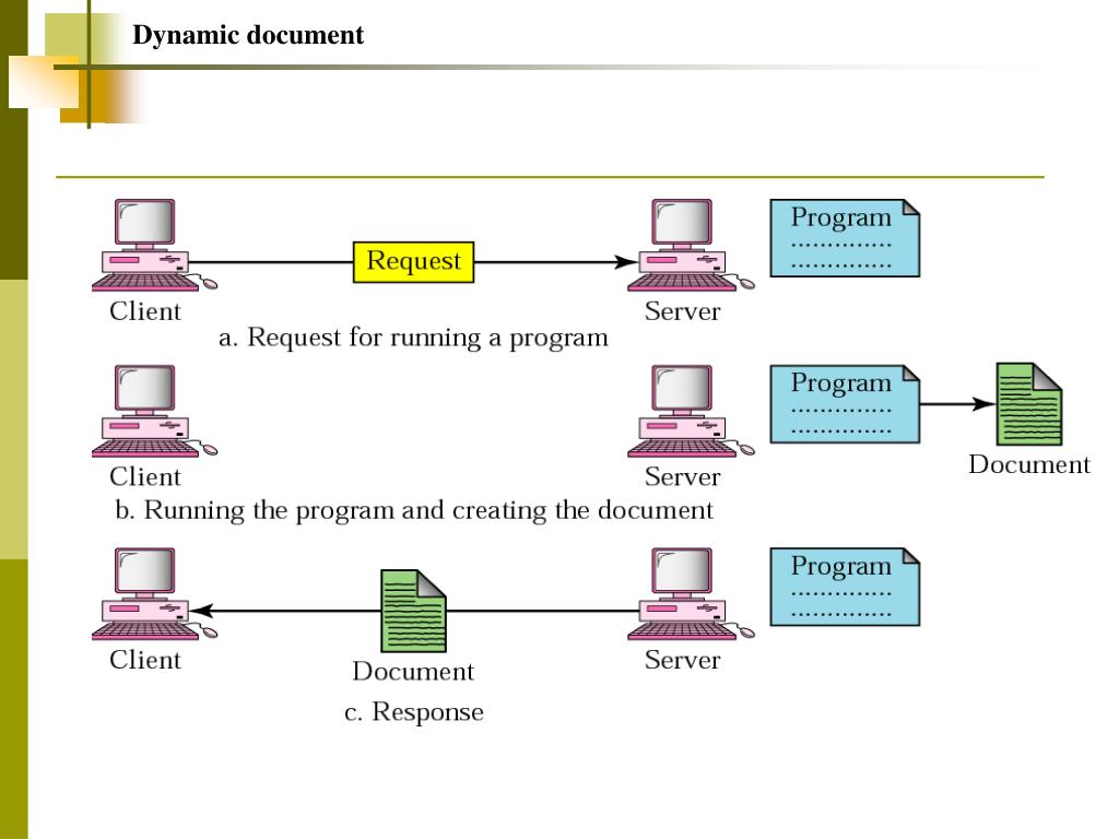 Dynamic document