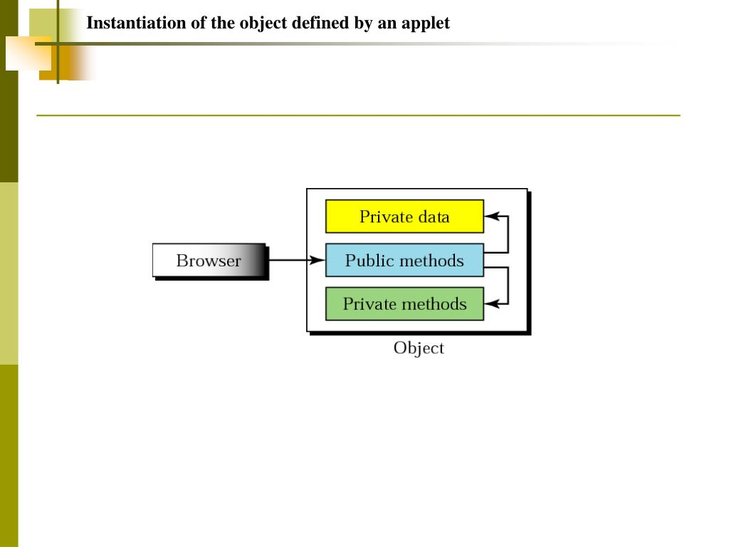 Instantiation of the object defined by an applet