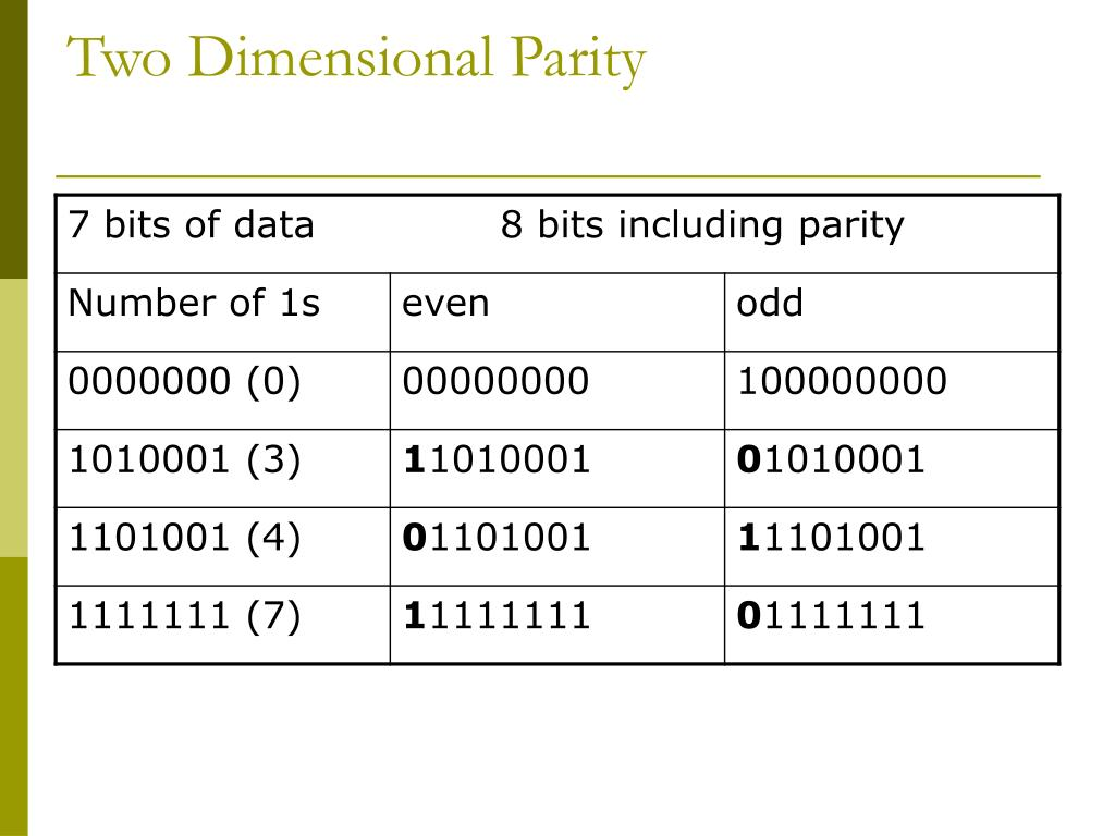 Two Dimensional Parity