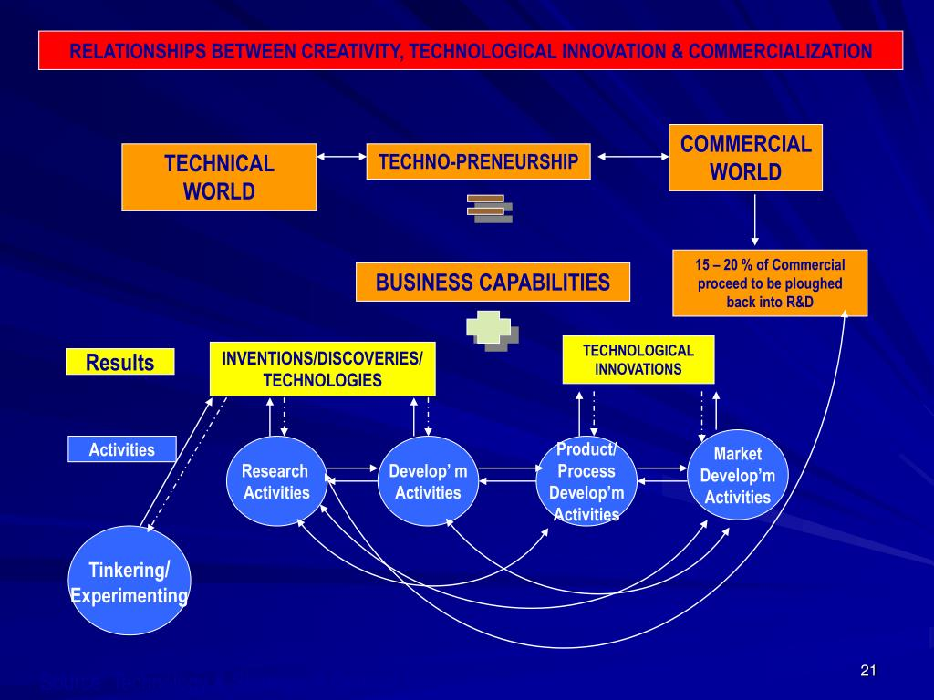 RELATIONSHIPS BETWEEN CREATIVITY, TECHNOLOGICAL INNOVATION & COMMERCIALIZATION