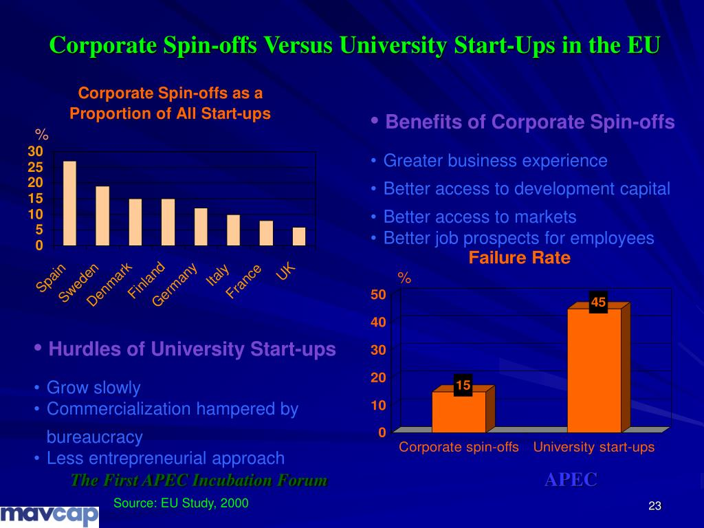 Corporate Spin-offs Versus University Start-Ups in the EU
