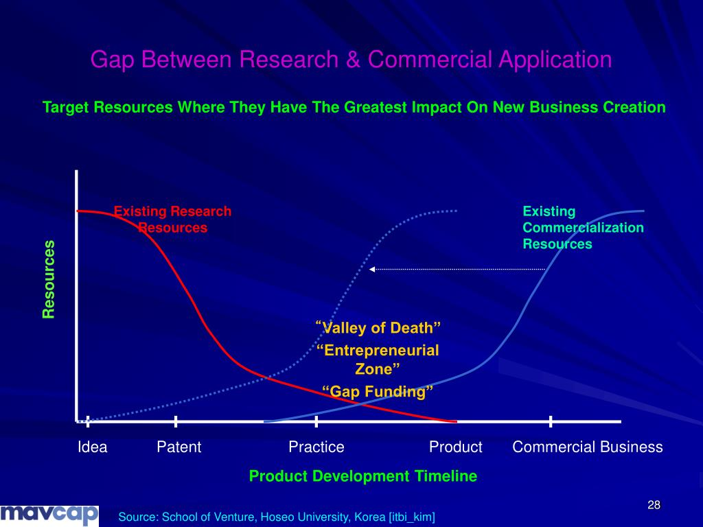 Gap Between Research & Commercial Application