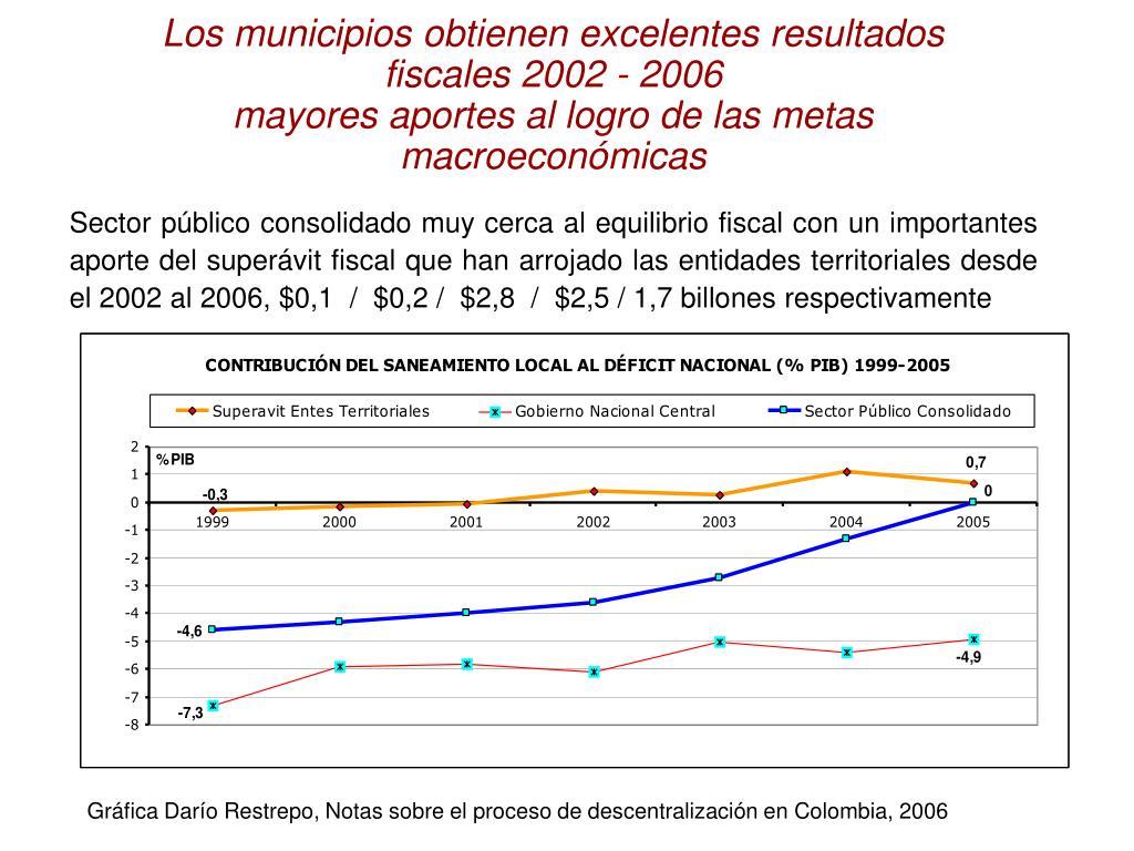 Los municipios obtienen excelentes resultados fiscales 2002 - 2006