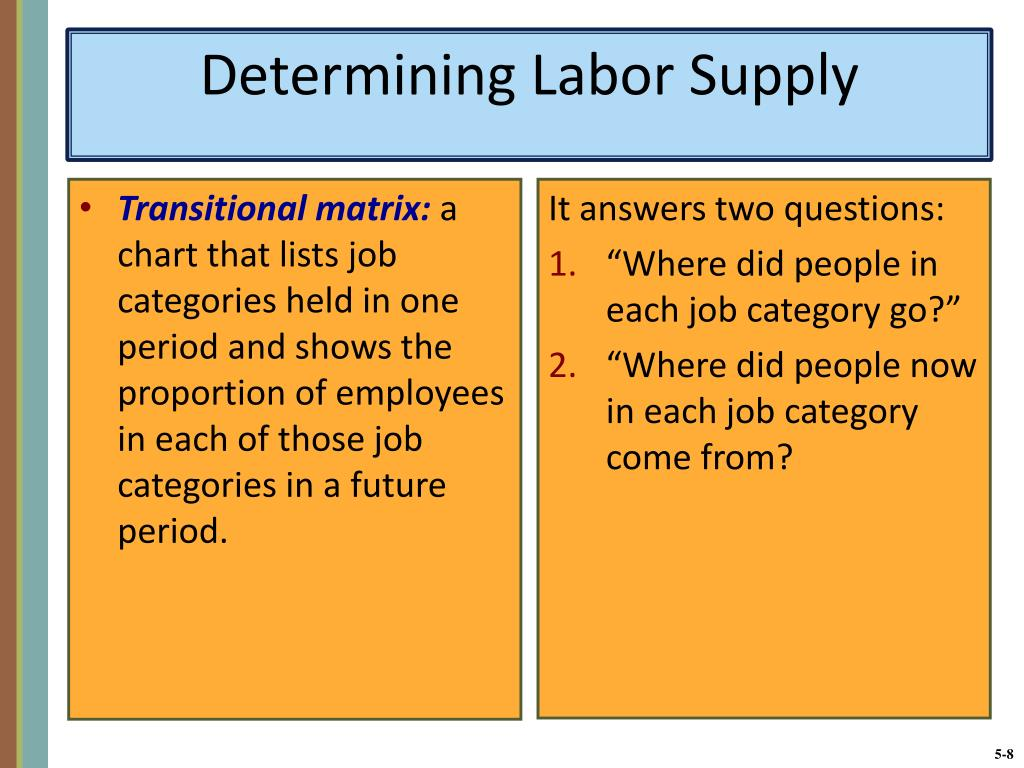 Determining Labor Supply