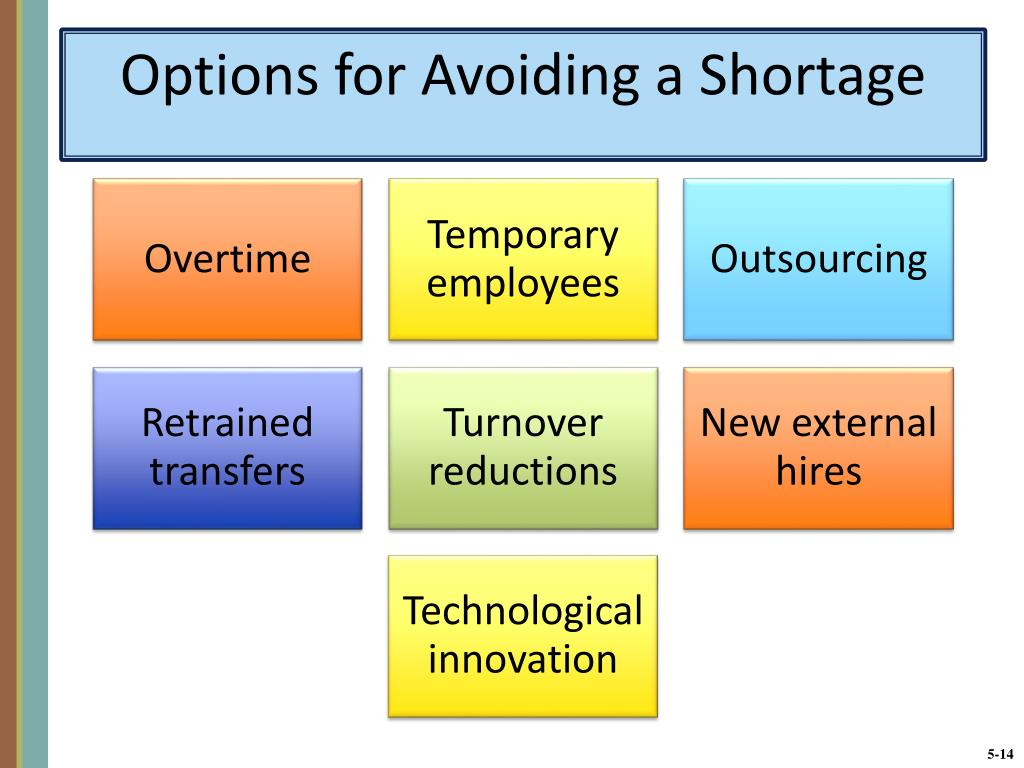 Options for Avoiding a Shortage