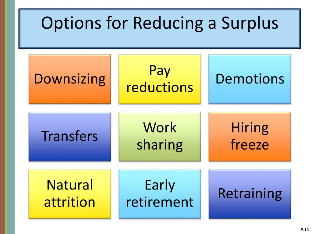Options for Reducing a Surplus