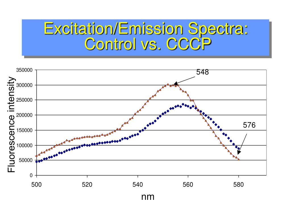 Excitation/Emission Spectra:
