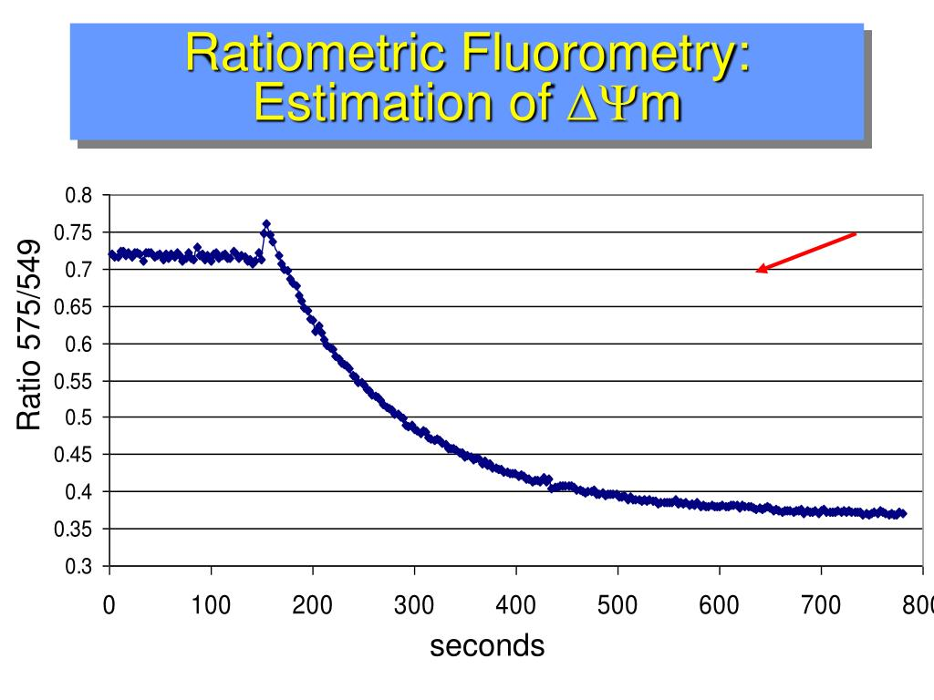 Ratiometric Fluorometry: