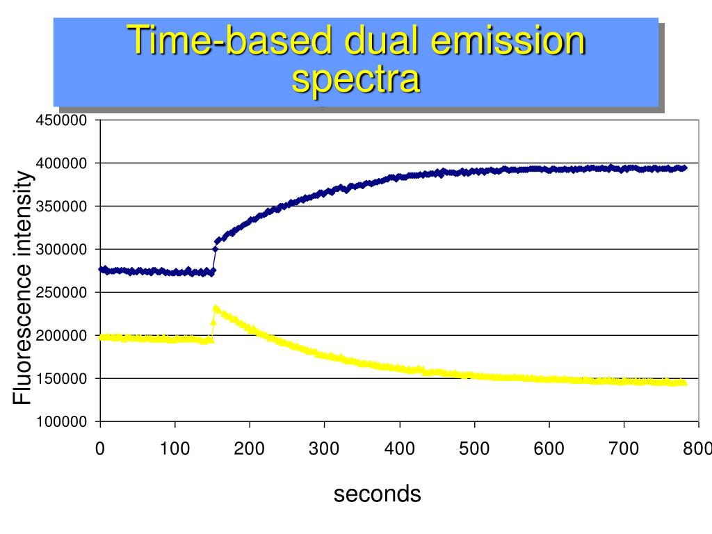 Time-based dual emission spectra