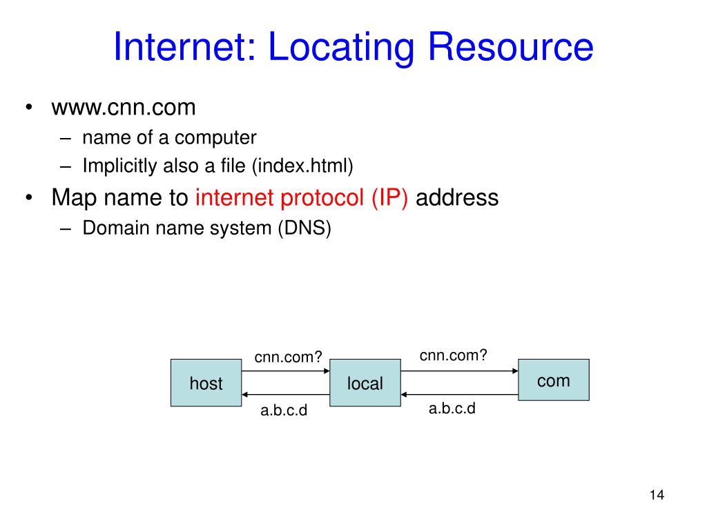 Internet: Locating Resource