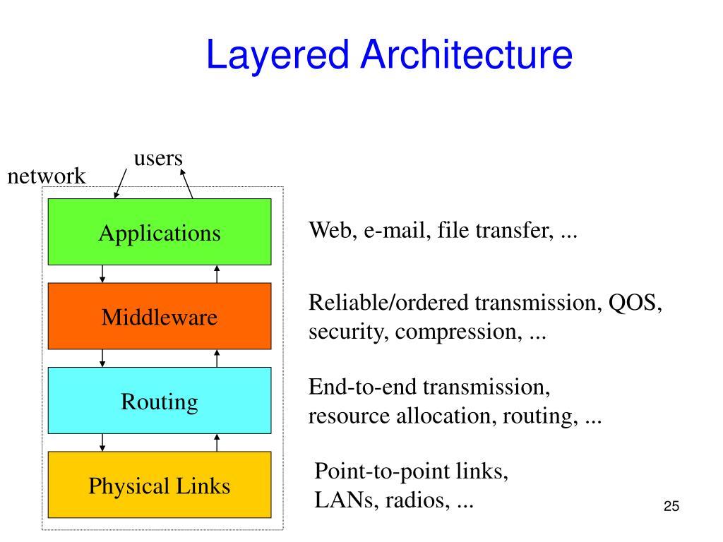 Layered Architecture