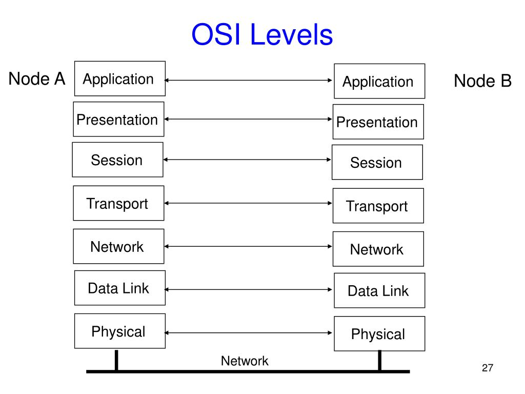 OSI Levels