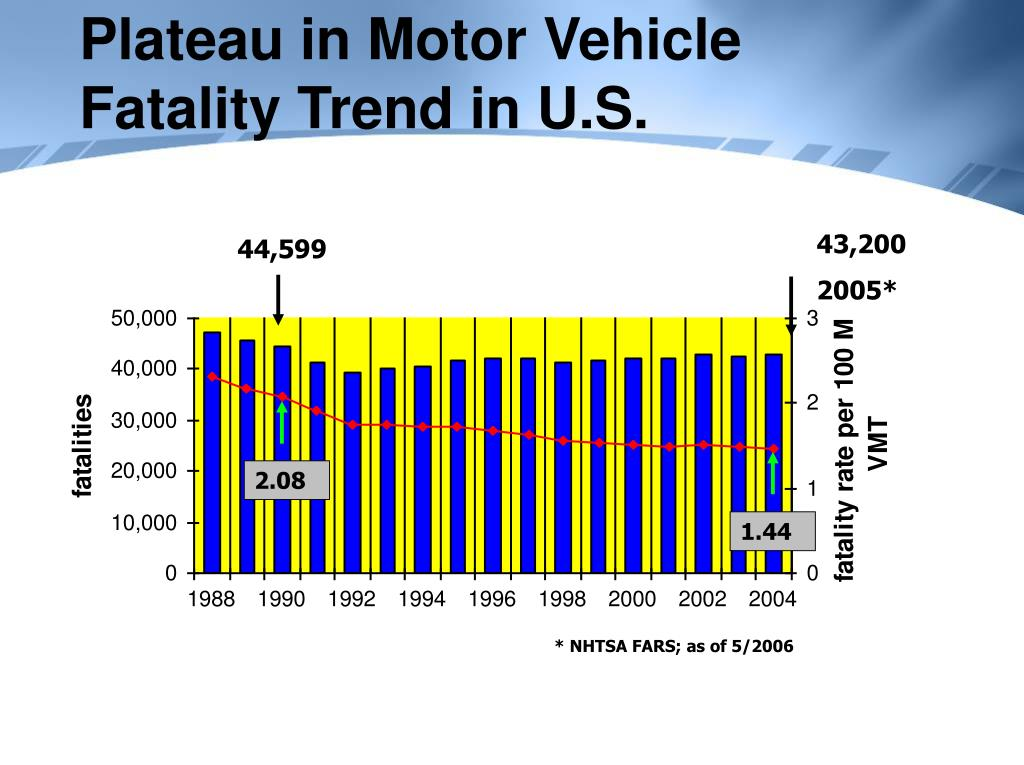 Plateau in Motor Vehicle Fatality Trend in U.S.