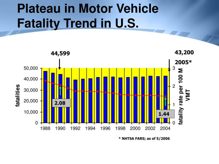 Plateau in motor vehicle fatality trend in u s