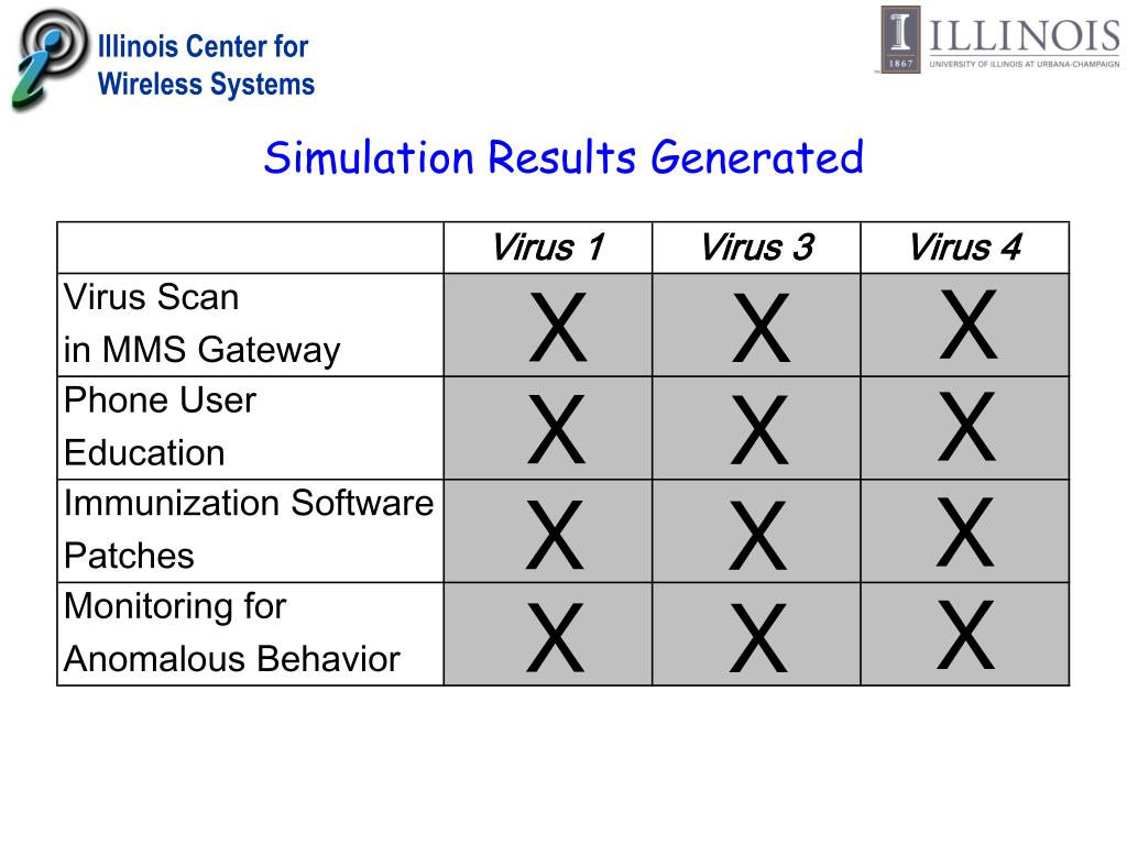 Simulation Results Generated