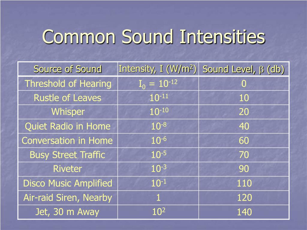 Common Sound Intensities