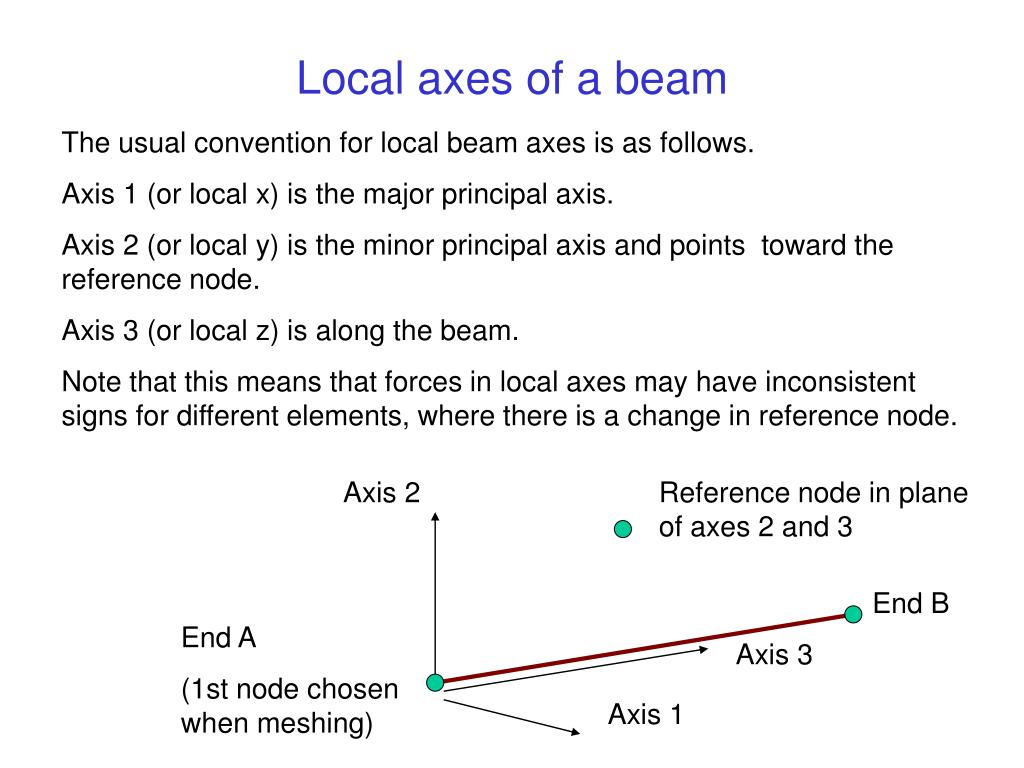 Local axes of a beam