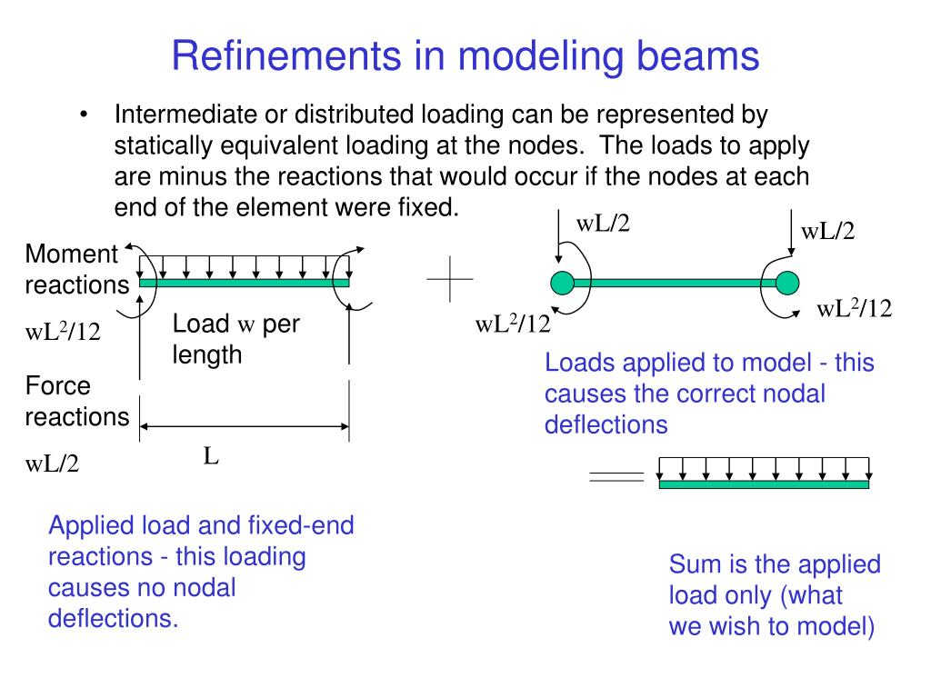 Refinements in modeling beams