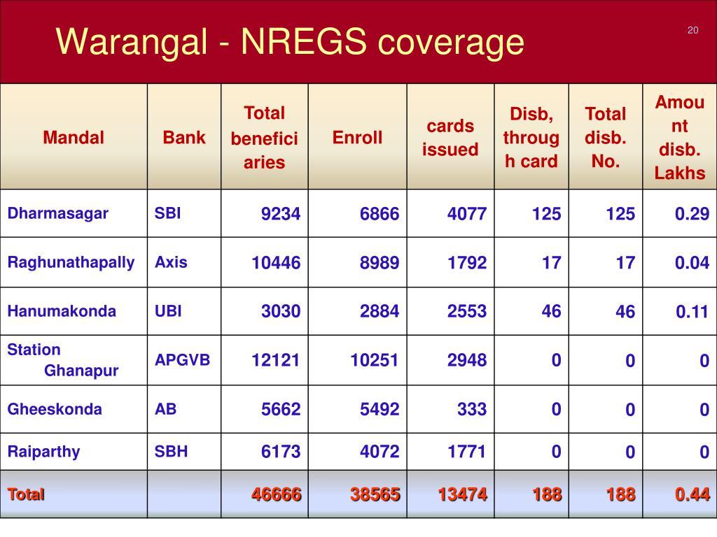 Warangal - NREGS coverage