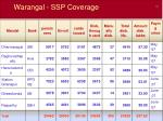 warangal ssp coverage