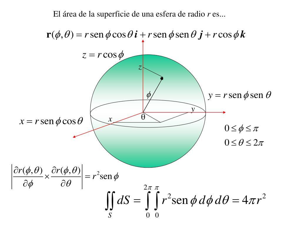 El área de la superficie de una esfera de radio