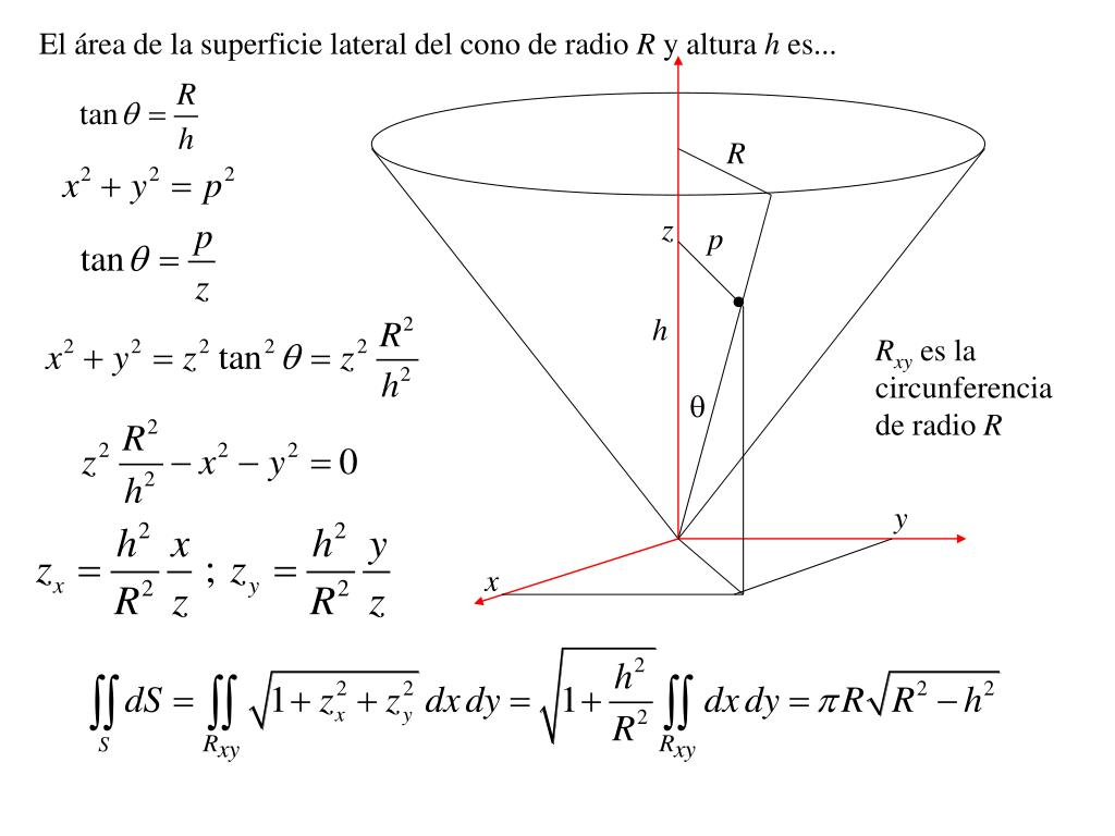El área de la superficie lateral del cono de radio