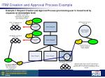 itim creation and approval process example19