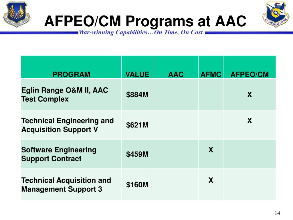 AFPEO/CM Programs at AAC