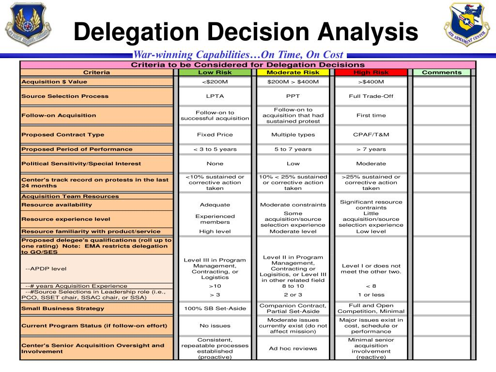 Delegation Decision Analysis