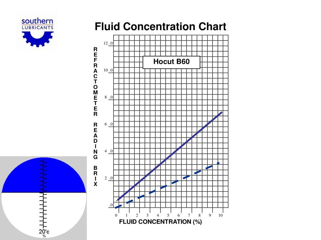 Fluid Concentration Chart