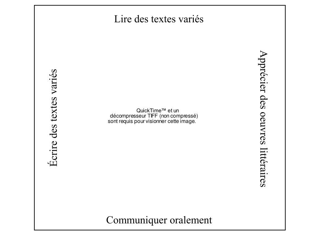 Lire des textes variés