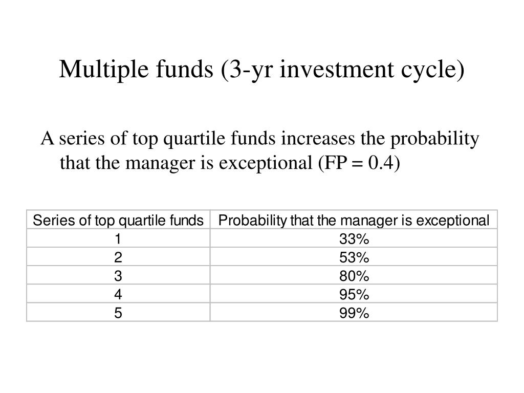 Multiple funds (3-yr investment cycle)