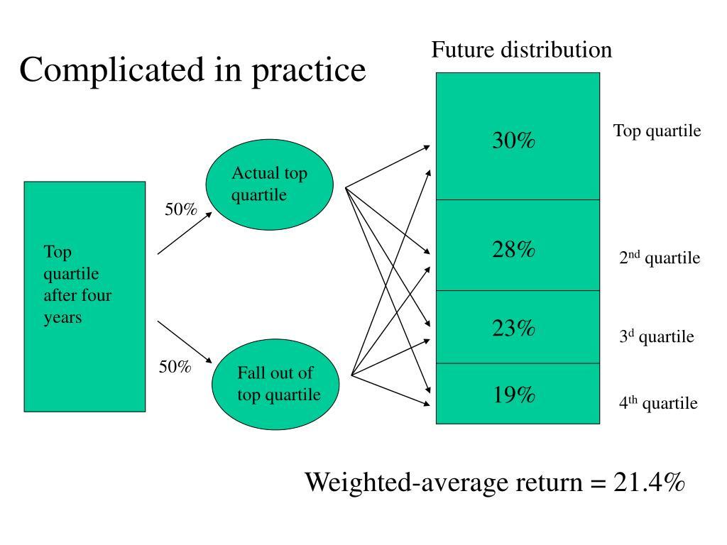 Future distribution
