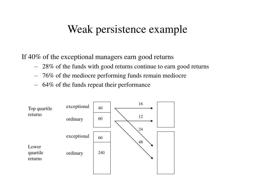 Weak persistence example