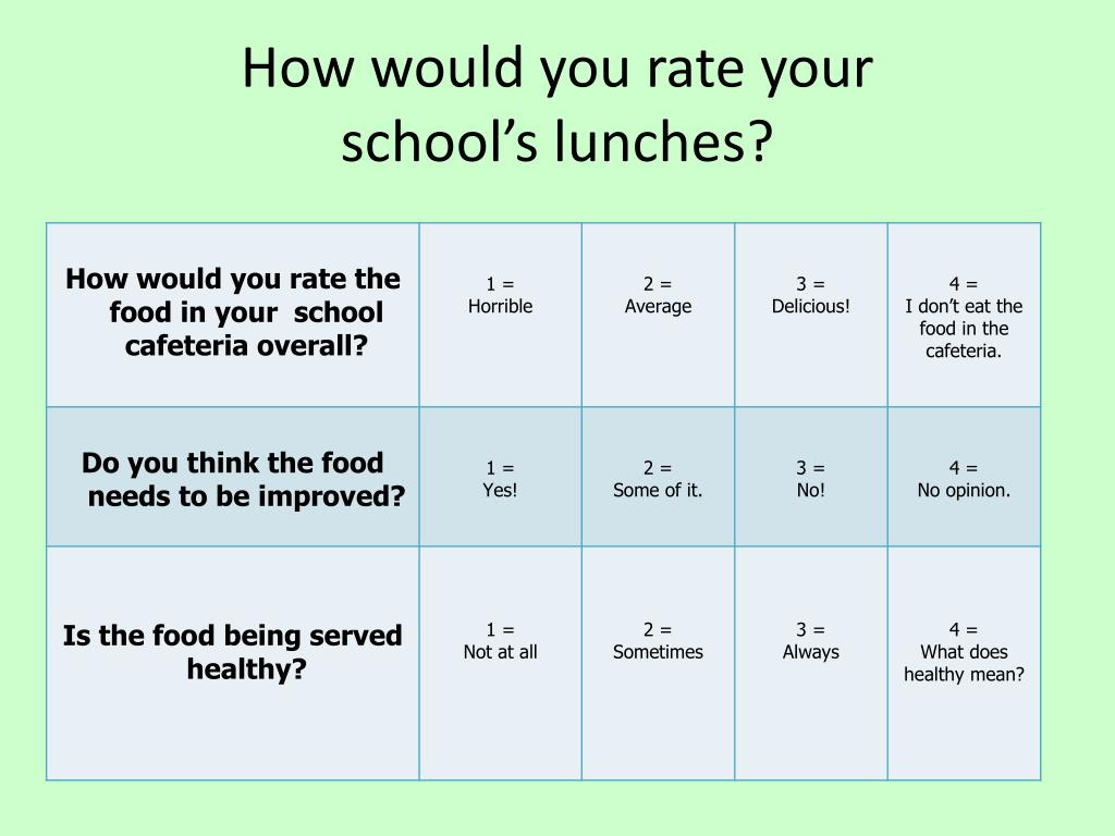 How would you rate your