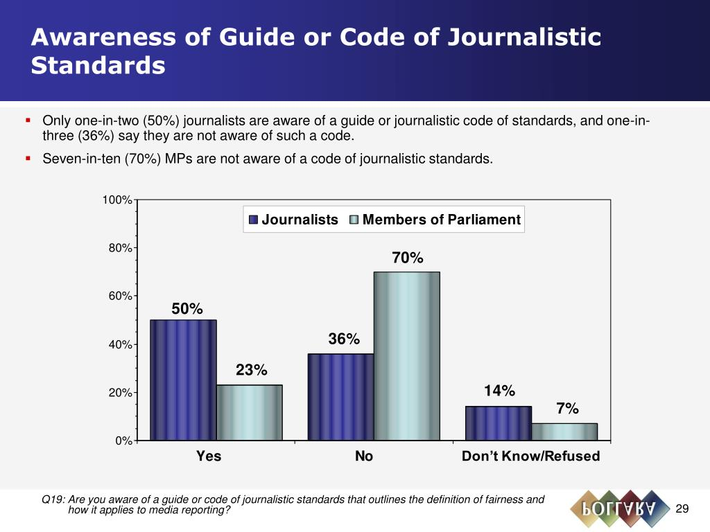 Awareness of Guide or Code of Journalistic Standards
