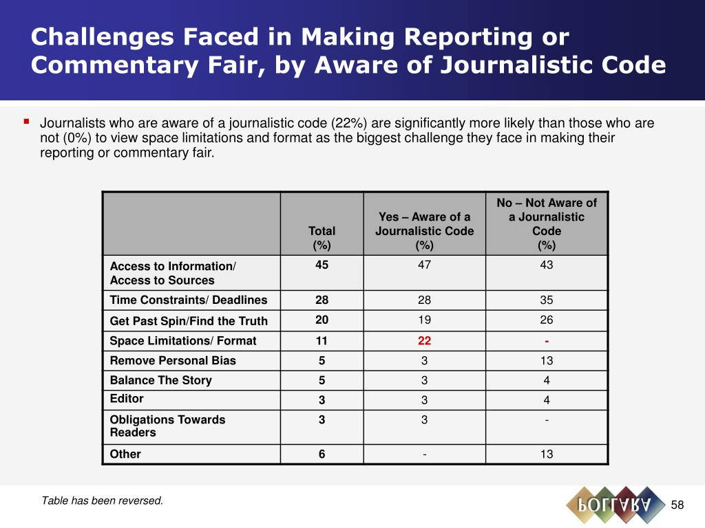 Challenges Faced in Making Reporting or Commentary Fair, by Aware of Journalistic Code