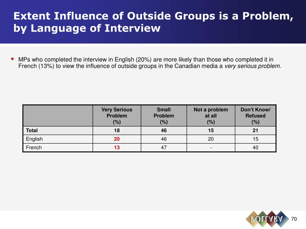 Extent Influence of Outside Groups is a Problem,              by Language of Interview