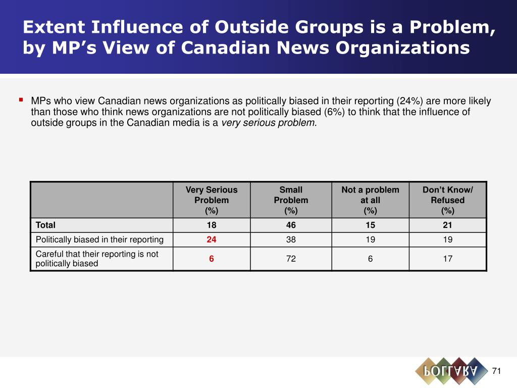 Extent Influence of Outside Groups is a Problem, by MP's View of Canadian News Organizations