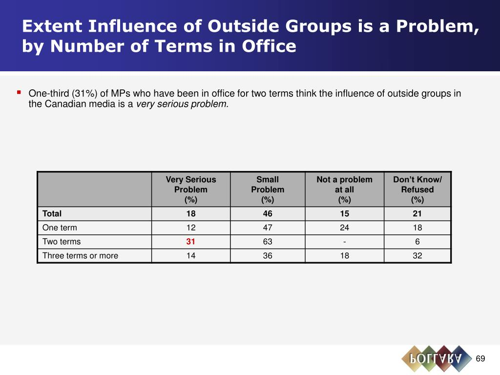 Extent Influence of Outside Groups is a Problem,              by Number of Terms in Office